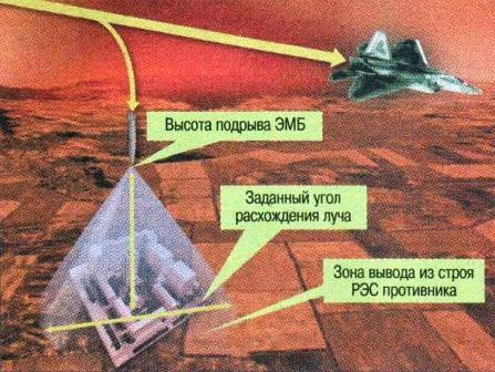 Схема применения электромагнитной бомбы.